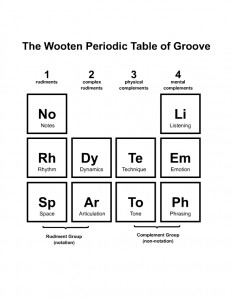 WootenPeriodicTable